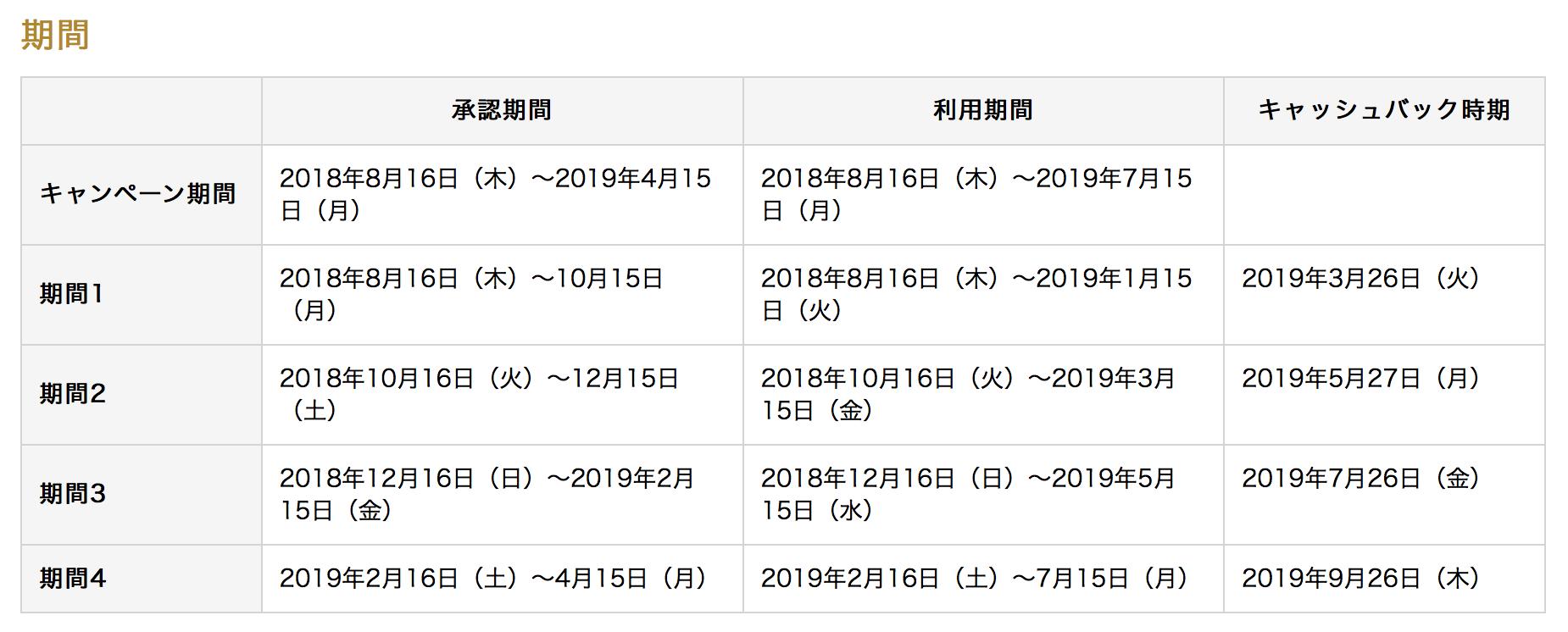5,000円カムバックキャンペーン 期間