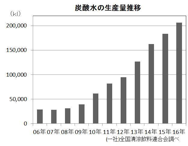 炭酸水の生産者割合